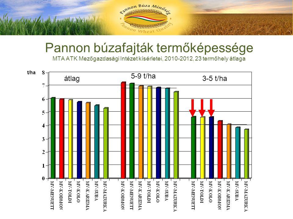 Pannon búzafajták termőképessége MTA ATK Mezőgazdasági Intézet kísérletei, 2010-2012, 23 termőhely átlaga t/ha 3-5 t/ha 5-9 t/ha átlag