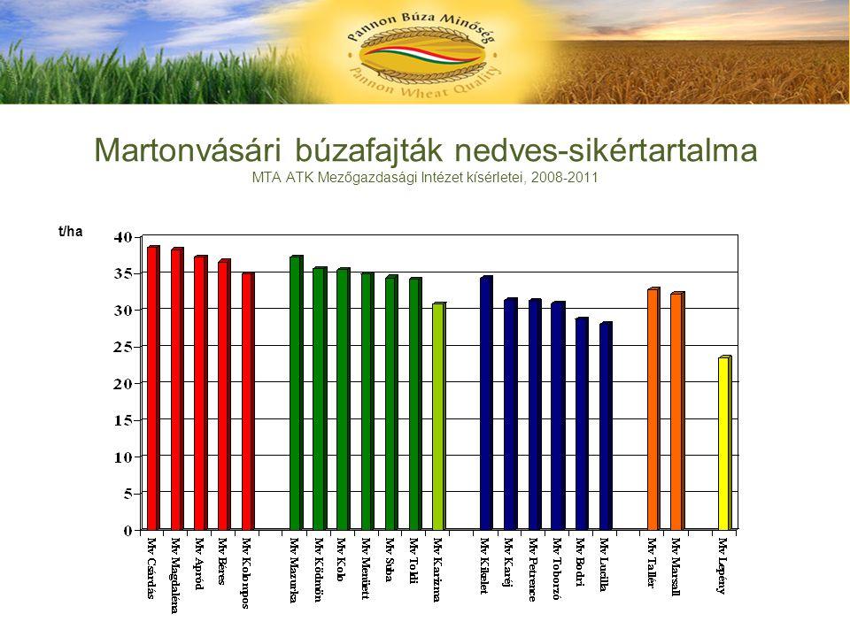Martonvásári búzafajták nedves-sikértartalma MTA ATK Mezőgazdasági Intézet kísérletei, 2008-2011 t/ha