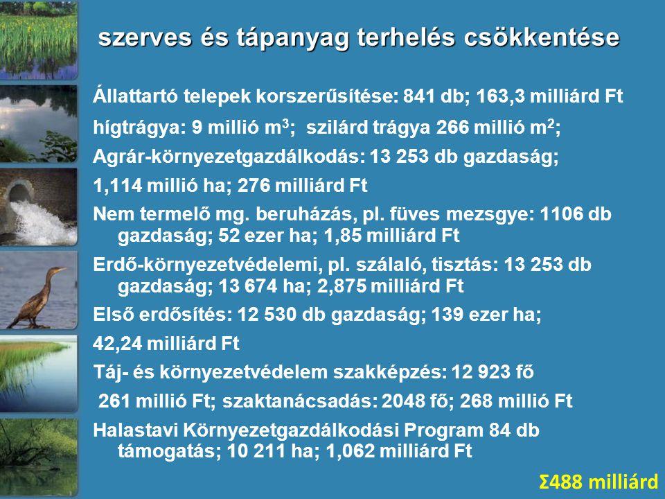 szerves és tápanyag terhelés csökkentése Állattartó telepek korszerűsítése: 841 db; 163,3 milliárd Ft hígtrágya: 9 millió m 3 ; szilárd trágya 266 mil