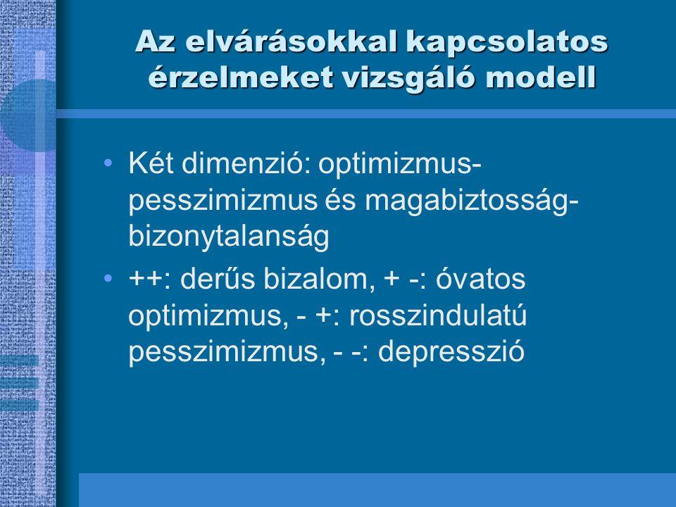 Az elvárásokkal kapcsolatos érzelmeket vizsgáló modell •Két dimenzió: optimizmus- pesszimizmus és magabiztosság- bizonytalanság •++: derűs bizalom, +