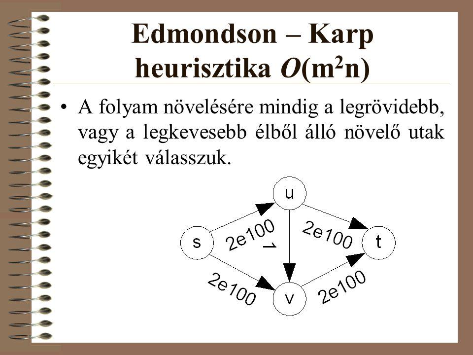 Edmondson – Karp heurisztika O(m 2 n) •A folyam növelésére mindig a legrövidebb, vagy a legkevesebb élből álló növelő utak egyikét válasszuk.