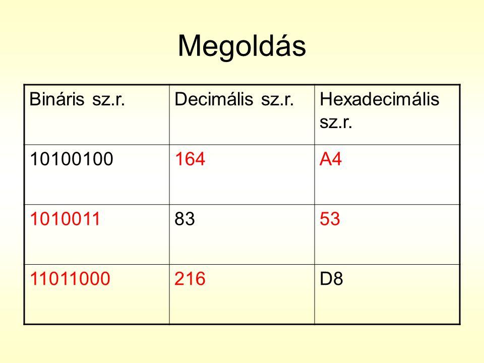 Megoldás Bináris sz.r.Decimális sz.r.Hexadecimális sz.r. 10100100164A4 10100118353 11011000216D8
