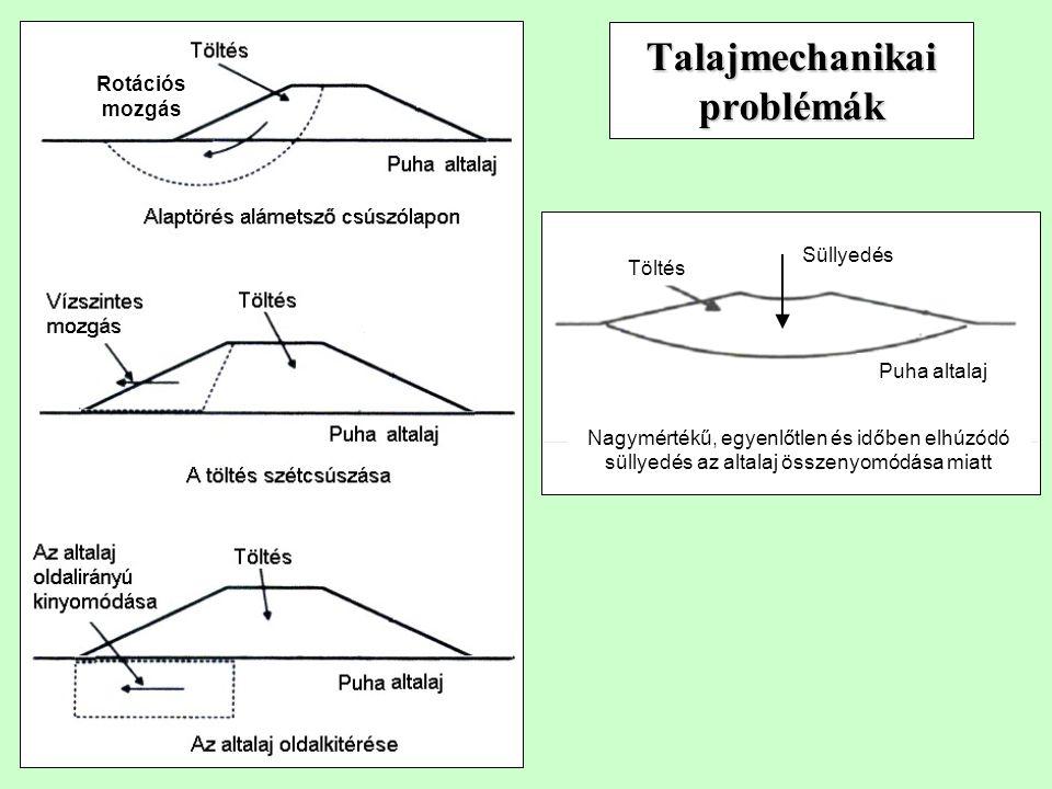 Talajmechanikai problémák Nagymértékű, egyenlőtlen és időben elhúzódó süllyedés az altalaj összenyomódása miatt Puha altalaj Töltés Rotációs mozgás Süllyedés