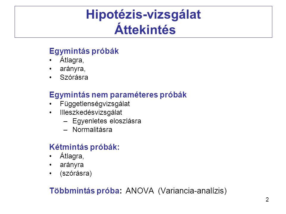 2 Hipotézis-vizsgálat Áttekintés Egymintás próbák •Átlagra, •arányra, •Szórásra Egymintás nem paraméteres próbák •Függetlenségvizsgálat •Illeszkedésvi