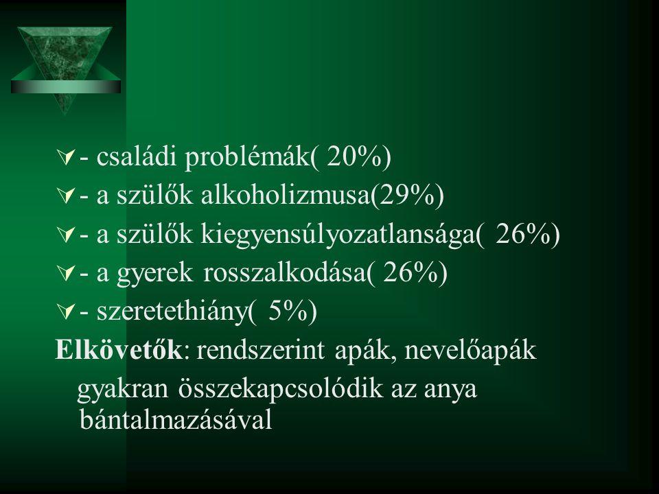  - családi problémák( 20%)  - a szülők alkoholizmusa(29%)  - a szülők kiegyensúlyozatlansága( 26%)  - a gyerek rosszalkodása( 26%)  - szeretethiá