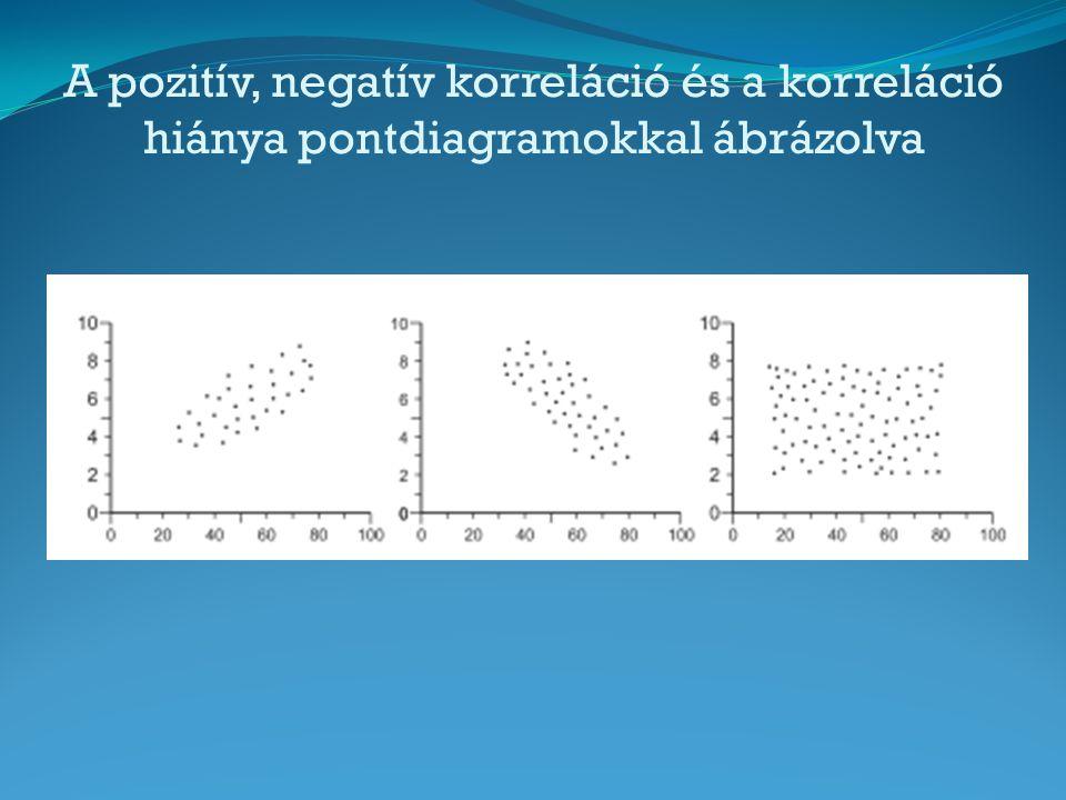 A pozitív, negatív korreláció és a korreláció hiánya pontdiagramokkal ábrázolva