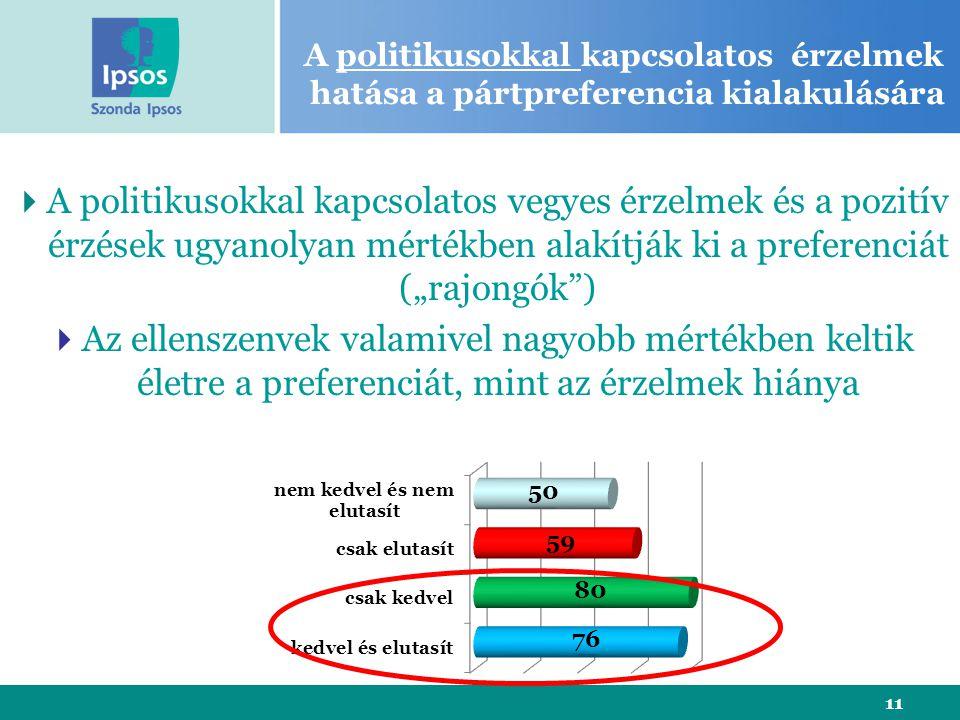 """11 A politikusokkal kapcsolatos érzelmek hatása a pártpreferencia kialakulására  A politikusokkal kapcsolatos vegyes érzelmek és a pozitív érzések ugyanolyan mértékben alakítják ki a preferenciát (""""rajongók )  Az ellenszenvek valamivel nagyobb mértékben keltik életre a preferenciát, mint az érzelmek hiánya"""