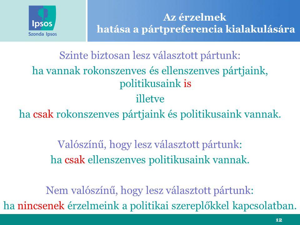 12 Az érzelmek hatása a pártpreferencia kialakulására Szinte biztosan lesz választott pártunk: ha vannak rokonszenves és ellenszenves pártjaink, politikusaink is illetve ha csak rokonszenves pártjaink és politikusaink vannak.