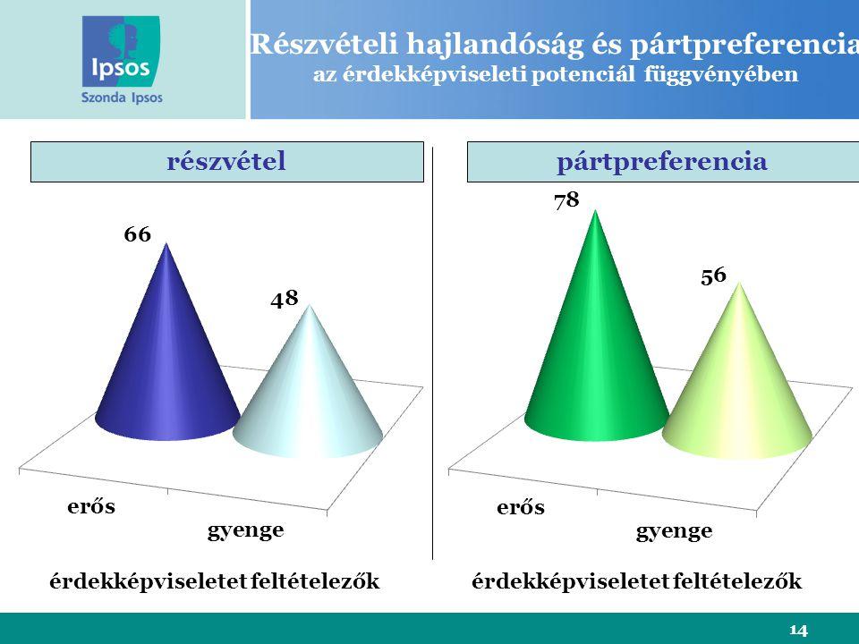 14 Részvételi hajlandóság és pártpreferencia az érdekképviseleti potenciál függvényében részvételpártpreferencia érdekképviseletet feltételezők
