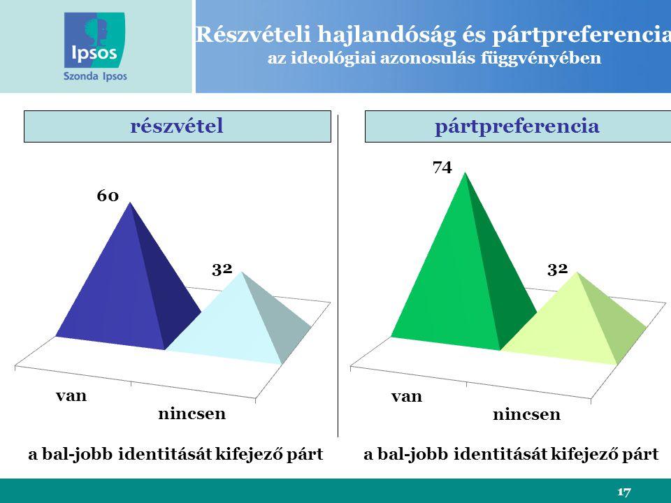 17 Részvételi hajlandóság és pártpreferencia az ideológiai azonosulás függvényében részvételpártpreferencia a bal-jobb identitását kifejező párt