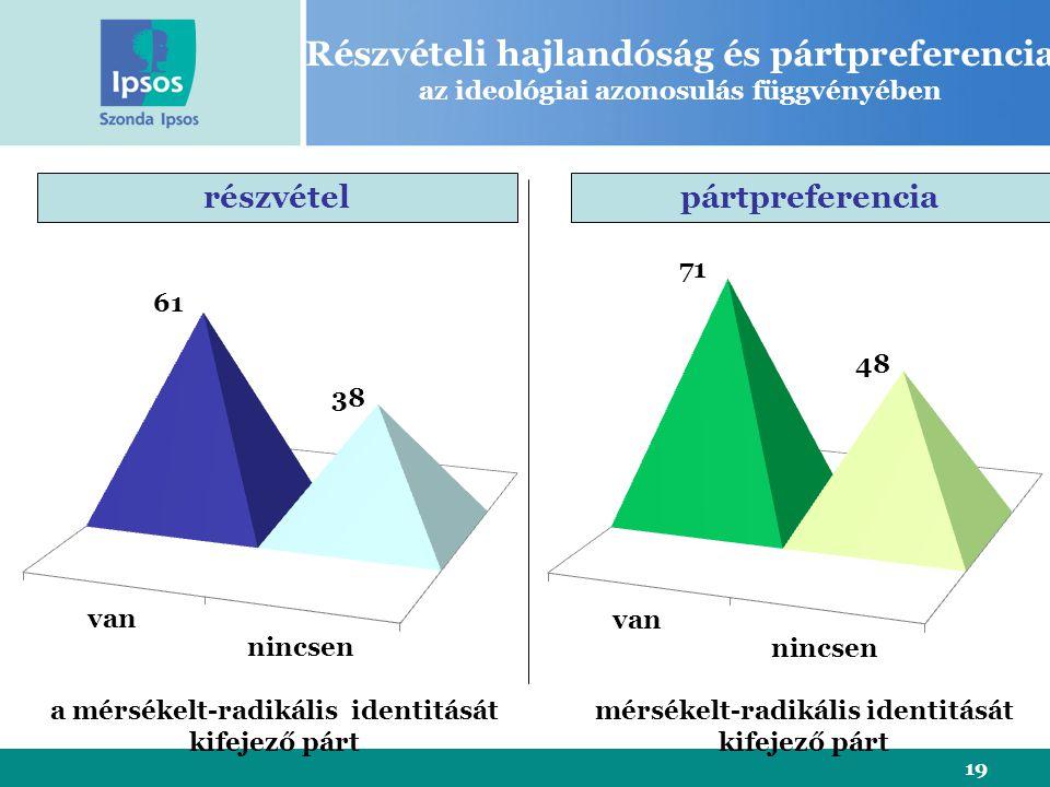 19 Részvételi hajlandóság és pártpreferencia az ideológiai azonosulás függvényében részvételpártpreferencia a mérsékelt-radikális identitását kifejező párt mérsékelt-radikális identitását kifejező párt