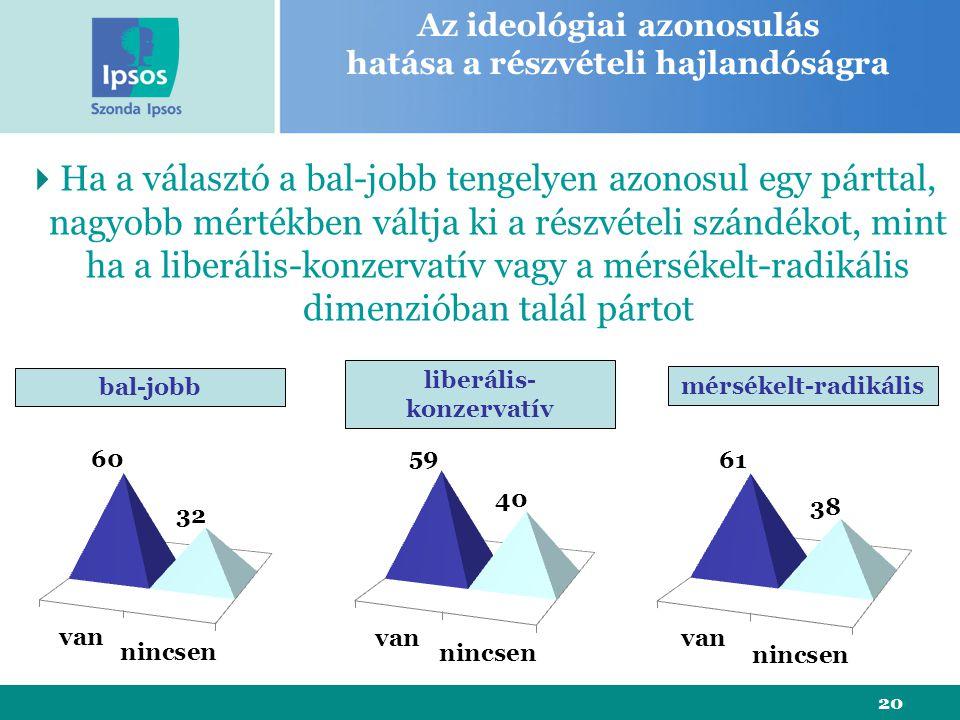 20 Az ideológiai azonosulás hatása a részvételi hajlandóságra  Ha a választó a bal-jobb tengelyen azonosul egy párttal, nagyobb mértékben váltja ki a részvételi szándékot, mint ha a liberális-konzervatív vagy a mérsékelt-radikális dimenzióban talál pártot bal-jobb liberális- konzervatív mérsékelt-radikális