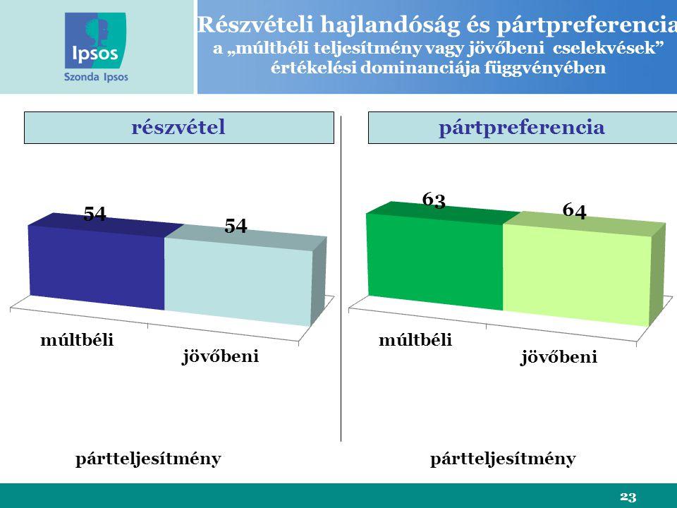 """23 Részvételi hajlandóság és pártpreferencia a """"múltbéli teljesítmény vagy jövőbeni cselekvések értékelési dominanciája függvényében részvételpártpreferencia pártteljesítmény"""