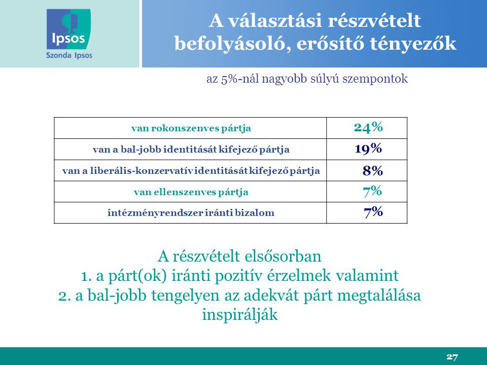27 van rokonszenves pártja van a bal-jobb identitását kifejező pártja van a liberális-konzervatív identitását kifejező pártja van ellenszenves pártja intézményrendszer iránti bizalom 24% 8% 7% 19% A választási részvételt befolyásoló, erősítő tényezők A részvételt elsősorban 1.