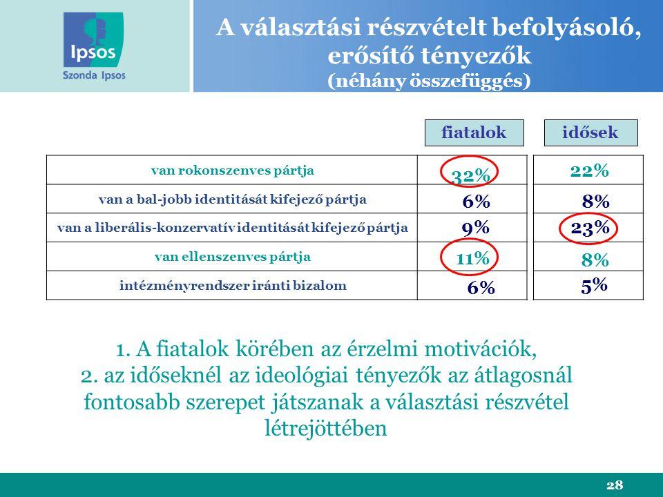 28 van rokonszenves pártja van a bal-jobb identitását kifejező pártja van a liberális-konzervatív identitását kifejező pártja van ellenszenves pártja intézményrendszer iránti bizalom 32% 9% 11% 6% A választási részvételt befolyásoló, erősítő tényezők (néhány összefüggés) 1.