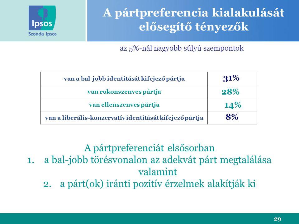 29 van a bal-jobb identitását kifejező pártja van rokonszenves pártja van ellenszenves pártja van a liberális-konzervatív identitását kifejező pártja 31% 14% 8% 28% A pártpreferencia kialakulását elősegítő tényezők A pártpreferenciát elsősorban 1.a bal-jobb törésvonalon az adekvát párt megtalálása valamint 2.a párt(ok) iránti pozitív érzelmek alakítják ki az 5%-nál nagyobb súlyú szempontok