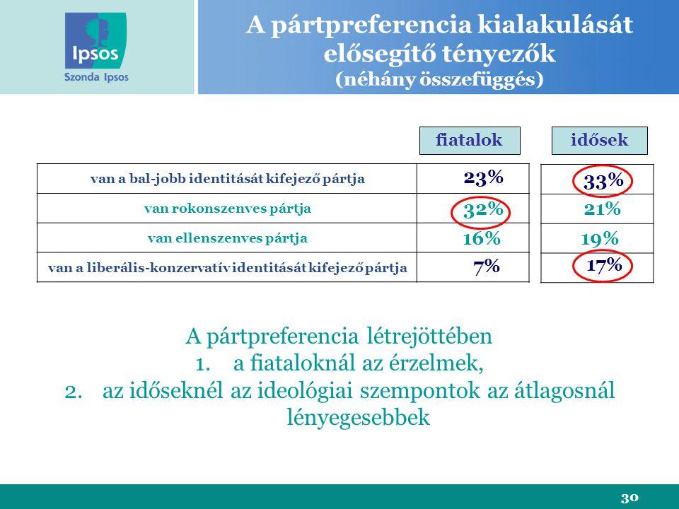 30 van a bal-jobb identitását kifejező pártja van rokonszenves pártja van ellenszenves pártja van a liberális-konzervatív identitását kifejező pártja 23% 16% 7% 32% A pártpreferencia kialakulását elősegítő tényezők (néhány összefüggés) A pártpreferencia létrejöttében 1.a fiataloknál az érzelmek, 2.az időseknél az ideológiai szempontok az átlagosnál lényegesebbek fiatalokidősek 33% 21% 19% 17%
