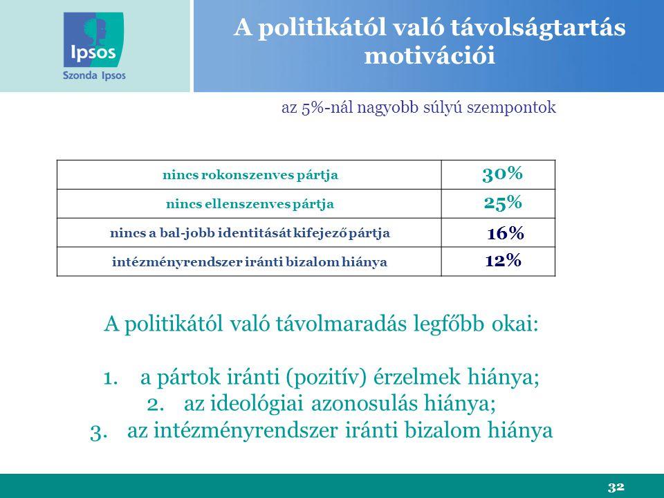 32 nincs rokonszenves pártja nincs ellenszenves pártja nincs a bal-jobb identitását kifejező pártja intézményrendszer iránti bizalom hiánya 30% 16% 12% 25% A politikától való távolságtartás motivációi A politikától való távolmaradás legfőbb okai: 1.a pártok iránti (pozitív) érzelmek hiánya; 2.az ideológiai azonosulás hiánya; 3.az intézményrendszer iránti bizalom hiánya az 5%-nál nagyobb súlyú szempontok
