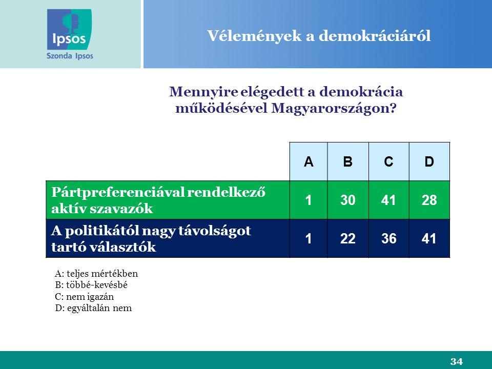 34 Vélemények a demokráciáról Mennyire elégedett a demokrácia működésével Magyarországon.