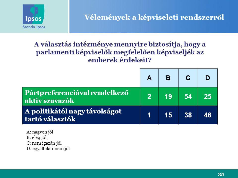 35 Vélemények a képviseleti rendszerről A választás intézménye mennyire biztosítja, hogy a parlamenti képviselők megfelelően képviseljék az emberek érdekeit.