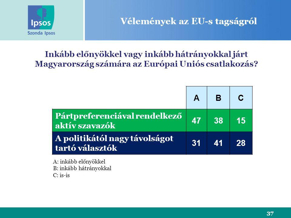 37 Vélemények az EU-s tagságról Inkább előnyökkel vagy inkább hátrányokkal járt Magyarország számára az Európai Uniós csatlakozás.