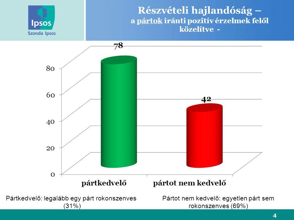 Részvételi hajlandóság – a pártok iránti pozitív érzelmek felől közelítve - 4 Pártkedvelő: legalább egy párt rokonszenves (31%) Pártot nem kedvelő: egyetlen párt sem rokonszenves (69%)