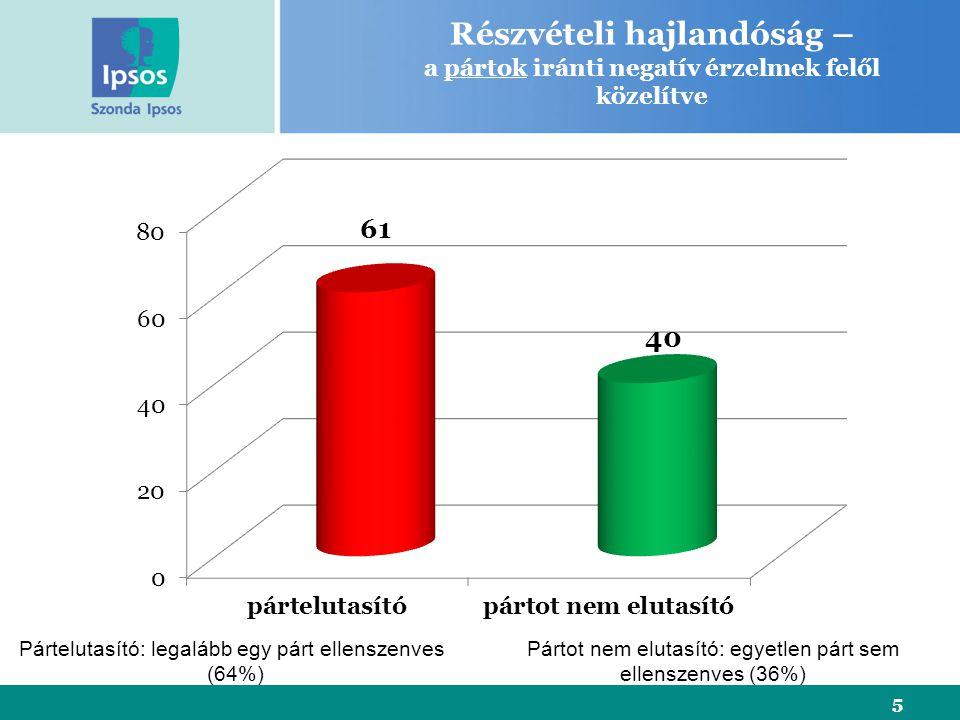 Részvételi hajlandóság – a pártok iránti negatív érzelmek felől közelítve 5 Pártelutasító: legalább egy párt ellenszenves (64%) Pártot nem elutasító: egyetlen párt sem ellenszenves (36%)