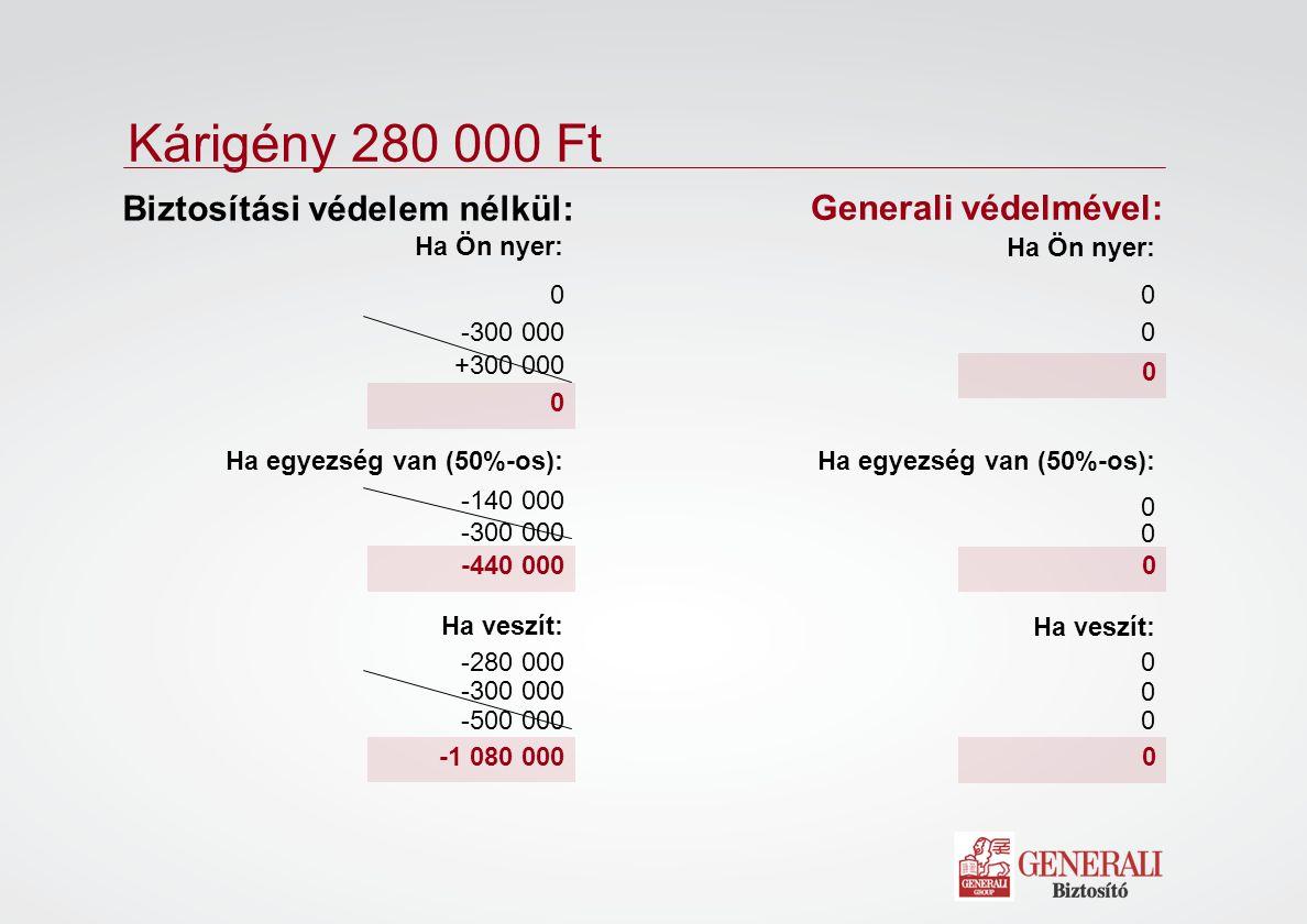 Kárigény 280 000 Ft 0 -1 080 000 -440 000 Biztosítási védelem nélkül: 0 0 -300 000 +300 000 Ha Ön nyer: Ha egyezség van (50%-os): -140 000 -300 000 Ha