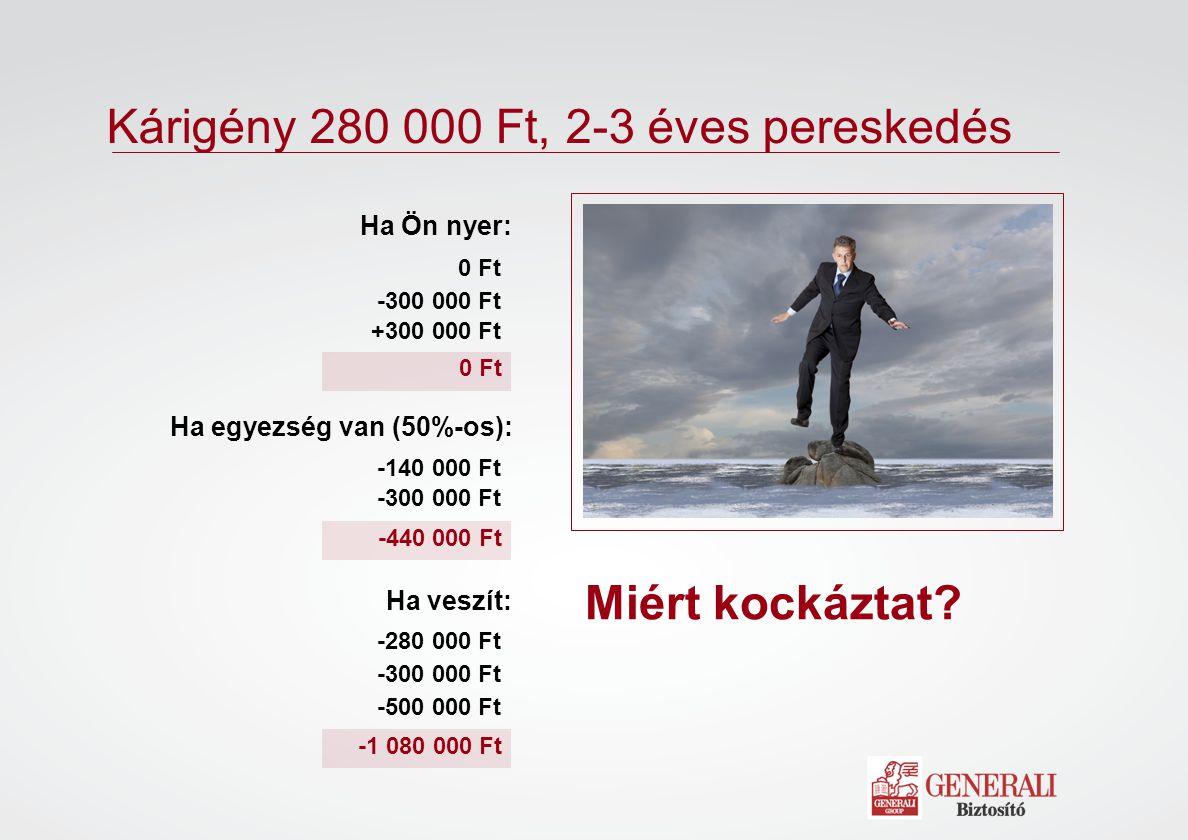 Kárigény 280 000 Ft, 2-3 éves pereskedés Miért kockáztat? -440 000 Ft 0 Ft -1 080 000 Ft 0 Ft -300 000 Ft +300 000 Ft Ha Ön nyer: Ha egyezség van (50%
