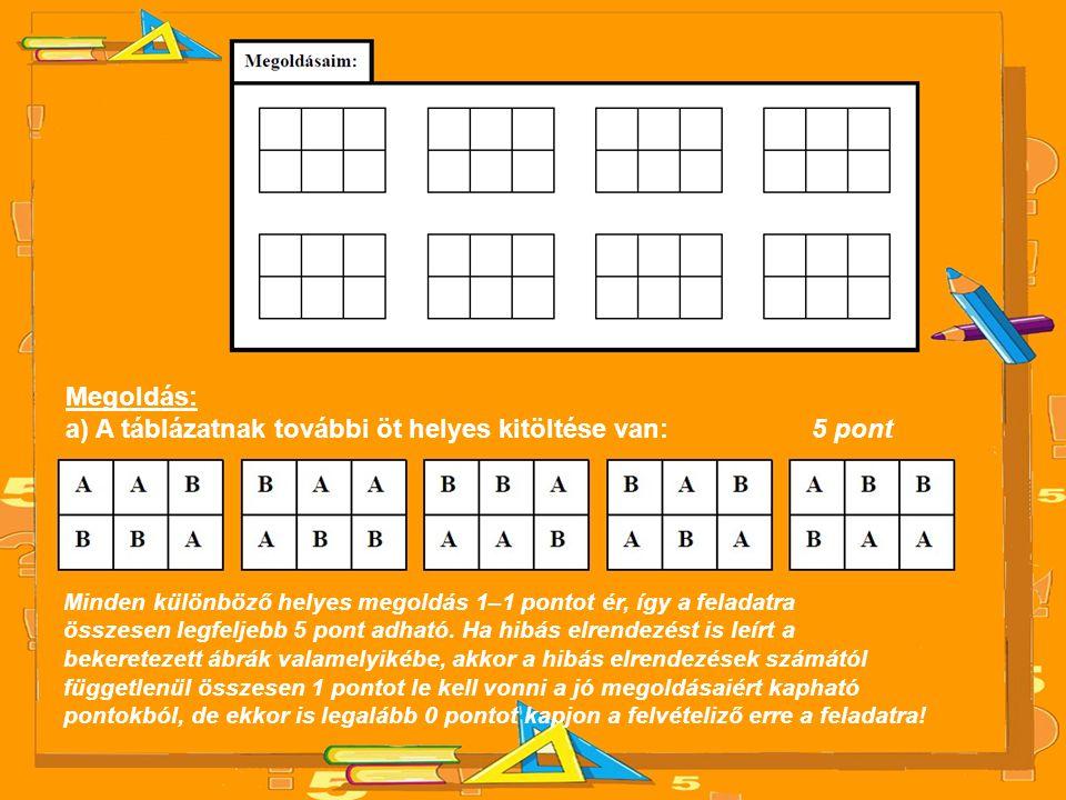 Megoldás: a) A táblázatnak további öt helyes kitöltése van:5 pont Minden különböző helyes megoldás 1–1 pontot ér, így a feladatra összesen legfeljebb