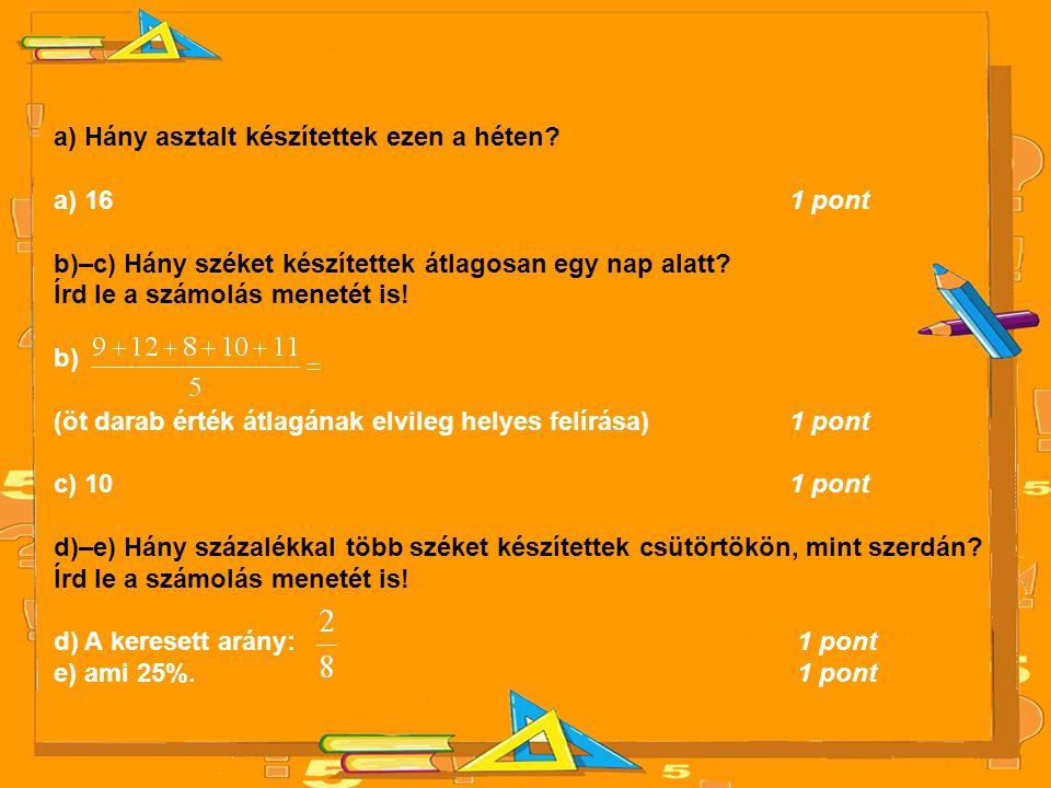 a) Hány asztalt készítettek ezen a héten? a) 16 1 pont b)–c) Hány széket készítettek átlagosan egy nap alatt? Írd le a számolás menetét is! b) (öt dar