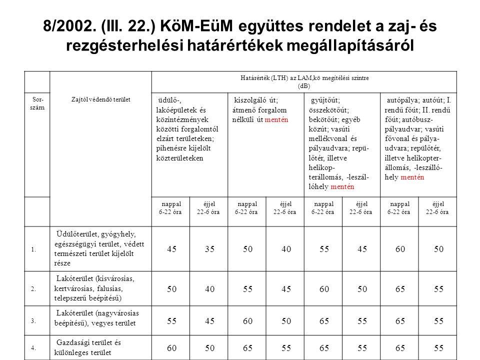 8/2002. (III. 22.) KöM-EüM együttes rendelet a zaj- és rezgésterhelési határértékek megállapításáról Határérték (LTH) az LAM,kö megítélési szintre (dB