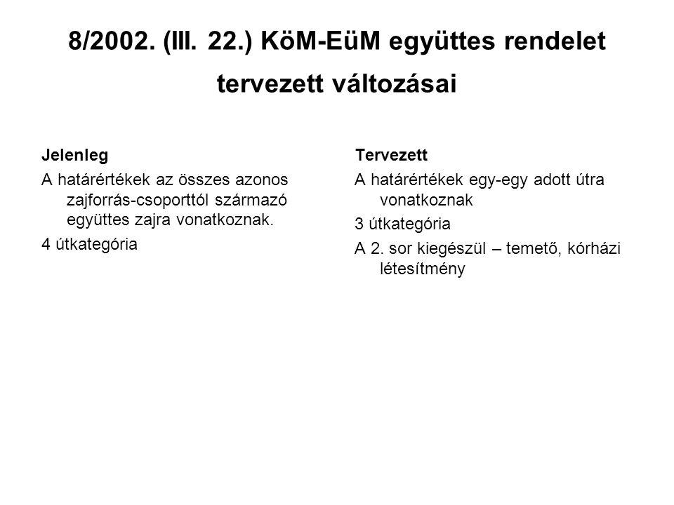 8/2002. (III. 22.) KöM-EüM együttes rendelet tervezett változásai Jelenleg A határértékek az összes azonos zajforrás-csoporttól származó együttes zajr