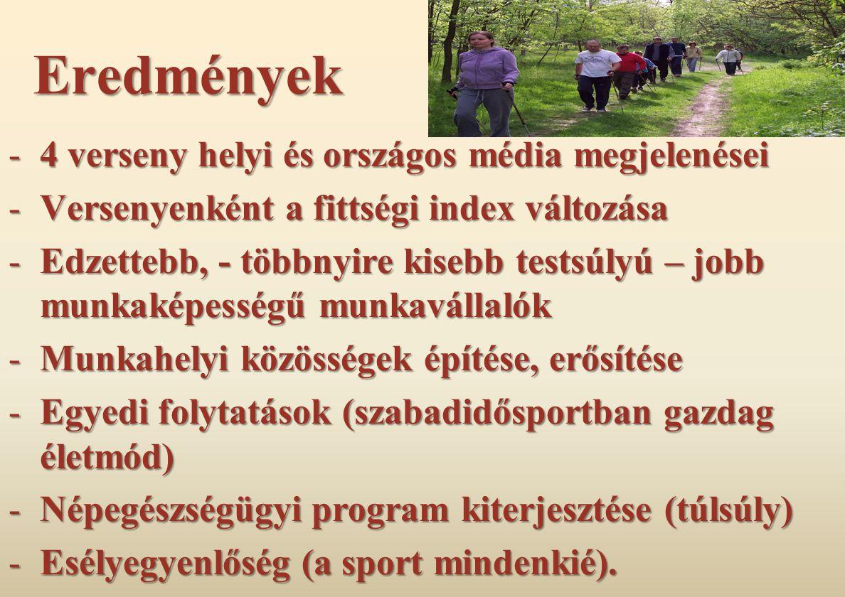 Eredmények -4 verseny helyi és országos média megjelenései -Versenyenként a fittségi index változása -Edzettebb, - többnyire kisebb testsúlyú – jobb munkaképességű munkavállalók -Munkahelyi közösségek építése, erősítése -Egyedi folytatások (szabadidősportban gazdag életmód) -Népegészségügyi program kiterjesztése (túlsúly) -Esélyegyenlőség (a sport mindenkié).