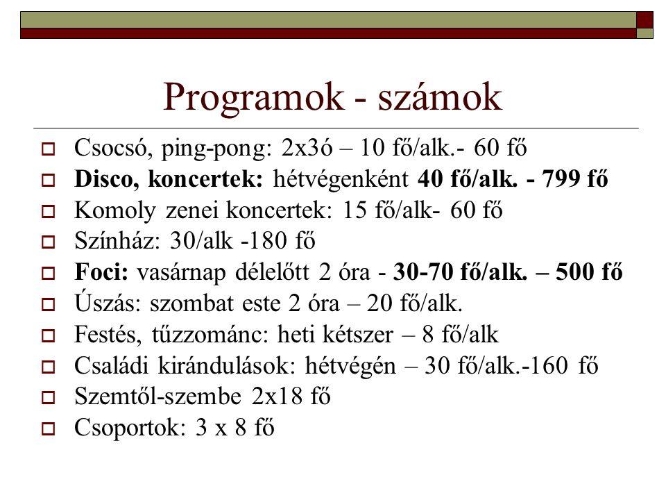 Programok - számok  Csocsó, ping-pong: 2x3ó – 10 fő/alk.- 60 fő  Disco, koncertek: hétvégenként 40 fő/alk. - 799 fő  Komoly zenei koncertek: 15 fő/