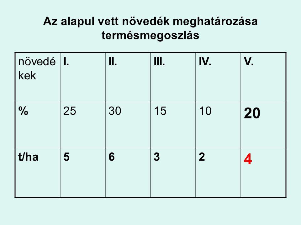 Az alapul vett növedék meghatározása termésmegoszlás növedé kek I.II.III.IV.V. %25301510 20 t/ha5632 4