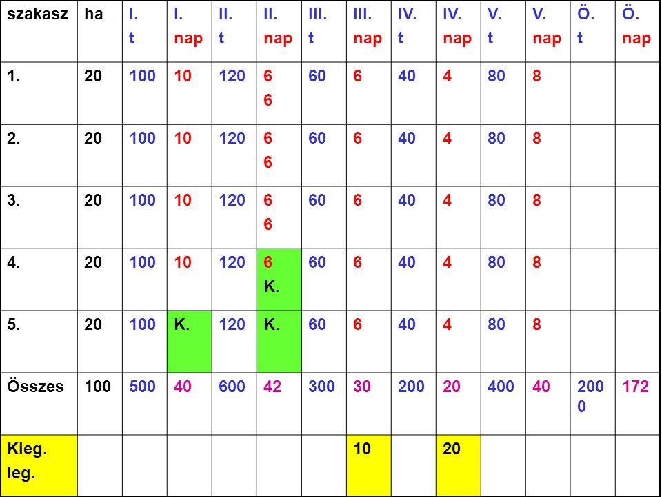 szakaszhaI. t I. nap II. t II. nap III. t III. nap IV. t IV. nap V. t V. nap Ö. t Ö. nap 1.20100101206666 606404808 2.20100101206666 606404808 3.20100