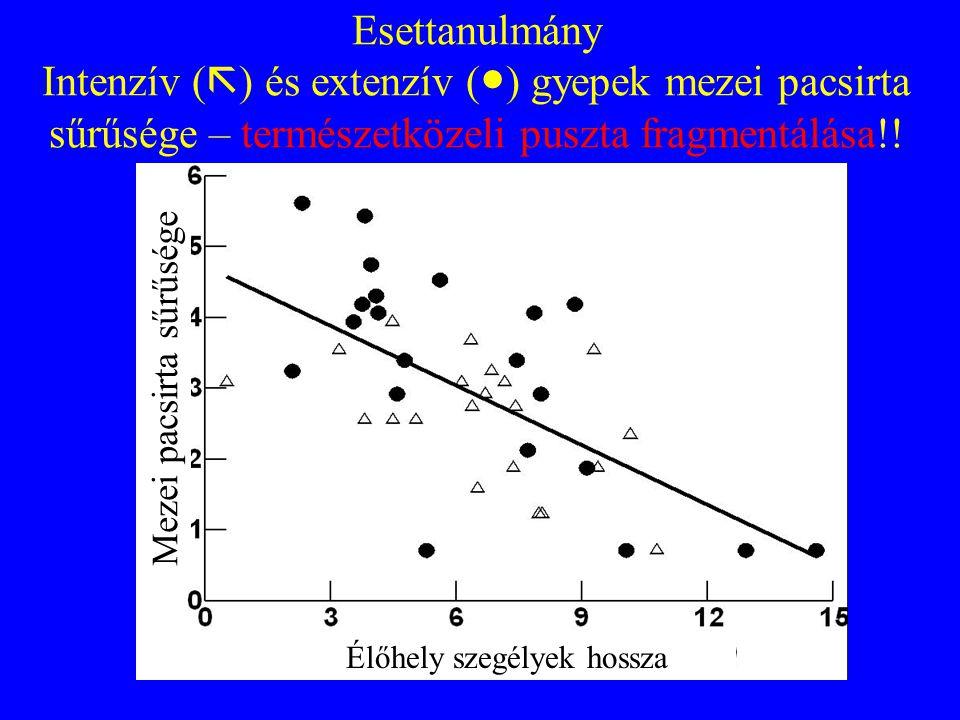 Esettanulmány Intenzív (  ) és extenzív ( ● ) gyepek mezei pacsirta sűrűsége – természetközeli puszta fragmentálása!! Mezei pacsirta sűrűsége Élőhely