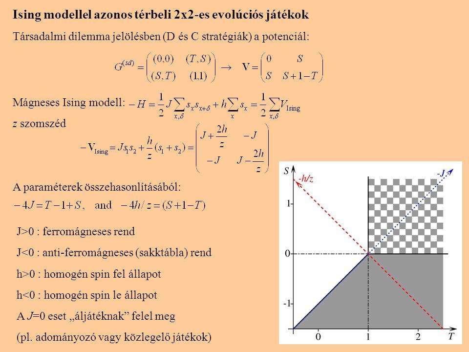 11 Ising modellel azonos térbeli 2x2-es evolúciós játékok Társadalmi dilemma jelölésben (D és C stratégiák) a potenciál: Mágneses Ising modell: z szom