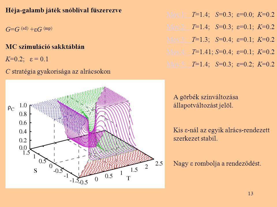 13 Héja-galamb játék snóblival fűszerezve G=G (sd) +εG (mp) MC szimuláció sakktáblán K=0.2; ε = 0.1 C stratégia gyakorisága az alrácsokon Mov.1: Mov.1