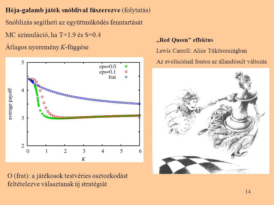 14 Héja-galamb játék snóblival fűszerezve (folytatás) Snóblizás segítheti az együttműködés fenntartását MC szimuláció, ha T=1.9 és S=0.4 Átlagos nyere