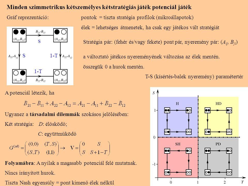 5 Minden szimmetrikus kétszemélyes kétstratégiás játék potenciál játék Gráf reprezentáció:pontok = tiszta stratégia profilok (mikroállapotok) élek = l