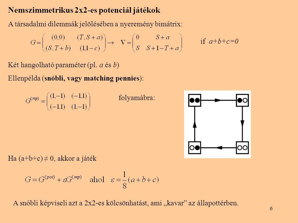 6 Nemszimmetrikus 2x2-es potenciál játékok A társadalmi dilemmák jelölésében a nyeremény bimátrix: Két hangolható paraméter (pl. a és b) Ellenpélda (s