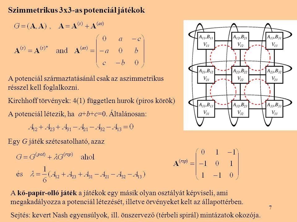 """8 Folyamábra a potenciál játékoknál A nyilak a jobb egyéni választás irányába mutatnak Nincs irányított hurok Példa: koordinációs játék négy személlyel, mindegyikük két lehetőség közül választ állapottér: 4-dimenziós """"kocka egyszerre csak egy játékos változtat Tiszta Nash egyensúly(ok) megtalálása: Véletlen kezdőállapotban a véletlenül választott játékosok új véletlen stratégiát választanak, ha az nekik megéri."""