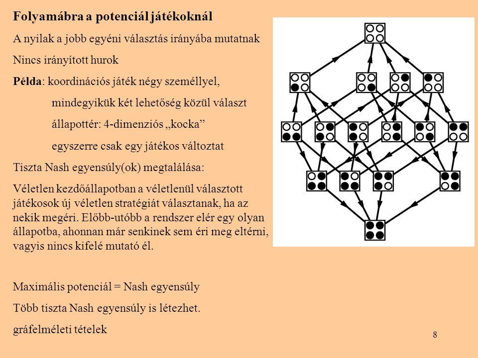 9 Térbeli potenciál játékok N azonos játékost egy négyzetrács x pontjain helyezünk el.