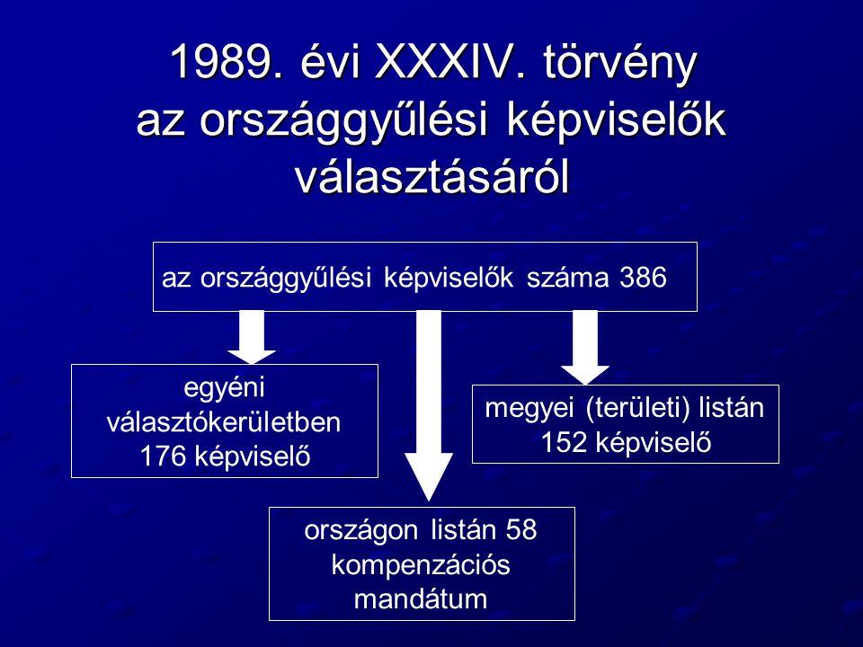 1989. évi XXXIV. törvény az országgyűlési képviselők választásáról az országgyűlési képviselők száma 386 egyéni választókerületben 176 képviselő megye