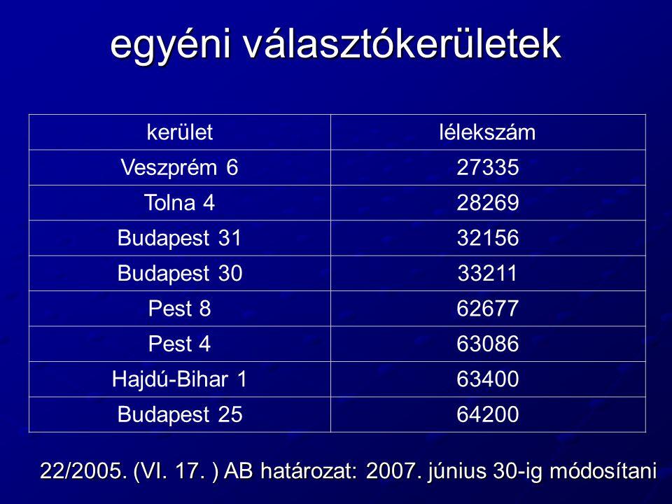 egyéni választókerületek kerületlélekszám Veszprém 627335 Tolna 428269 Budapest 3132156 Budapest 3033211 Pest 862677 Pest 463086 Hajdú-Bihar 163400 Bu