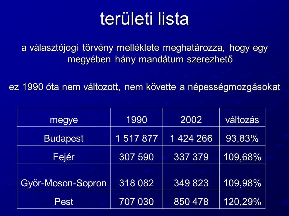 területi lista a választójogi törvény melléklete meghatározza, hogy egy megyében hány mandátum szerezhető ez 1990 óta nem változott, nem követte a nép