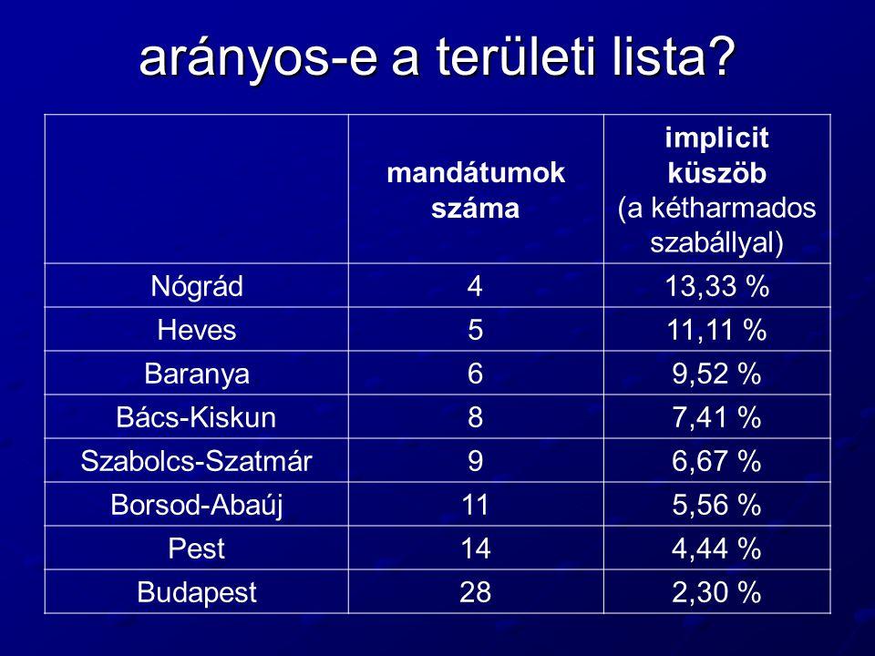 arányos-e a területi lista? mandátumok száma implicit küszöb (a kétharmados szabállyal) Nógrád413,33 % Heves511,11 % Baranya69,52 % Bács-Kiskun87,41 %