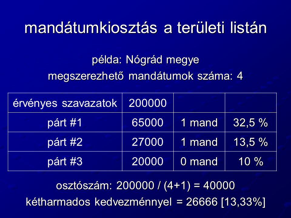 mandátumkiosztás a területi listán példa: Nógrád megye megszerezhető mandátumok száma: 4 osztószám: 200000 / (4+1) = 40000 kétharmados kedvezménnyel =